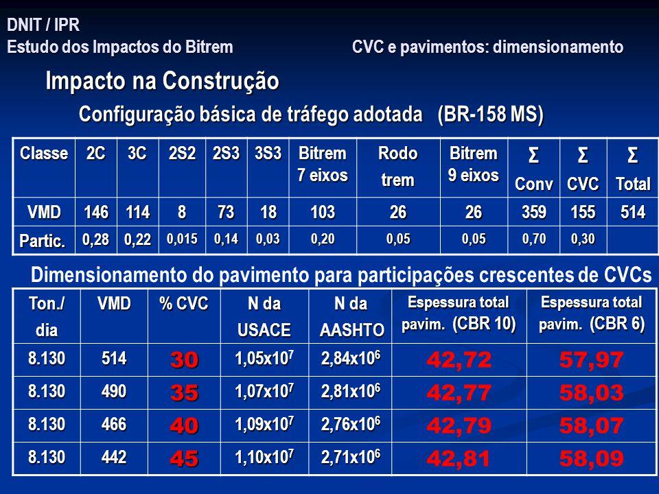 Espessura total pavim. (CBR 10) Espessura total pavim. (CBR 6)