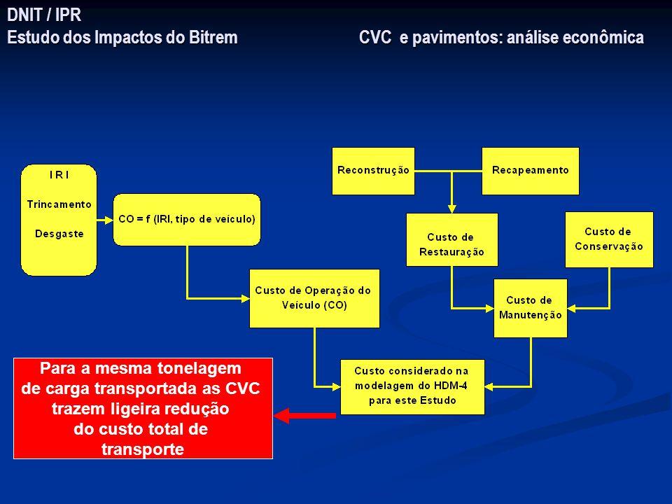 de carga transportada as CVC trazem ligeira redução