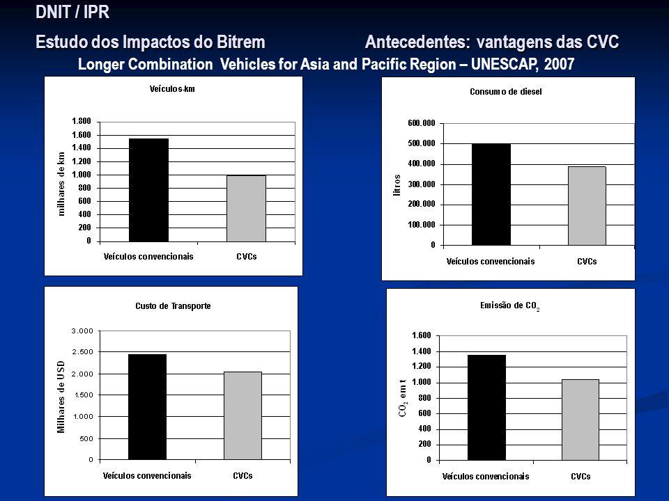 DNIT / IPR Estudo dos Impactos do Bitrem Antecedentes: vantagens das CVC