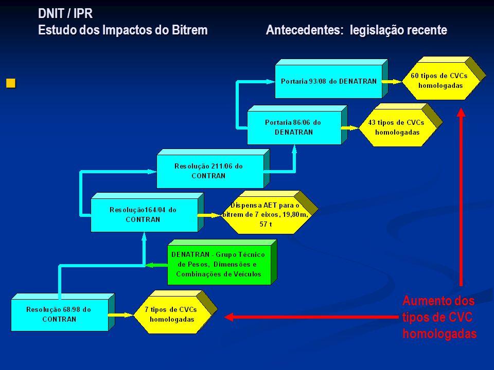 DNIT / IPR Estudo dos Impactos do Bitrem Antecedentes: legislação recente