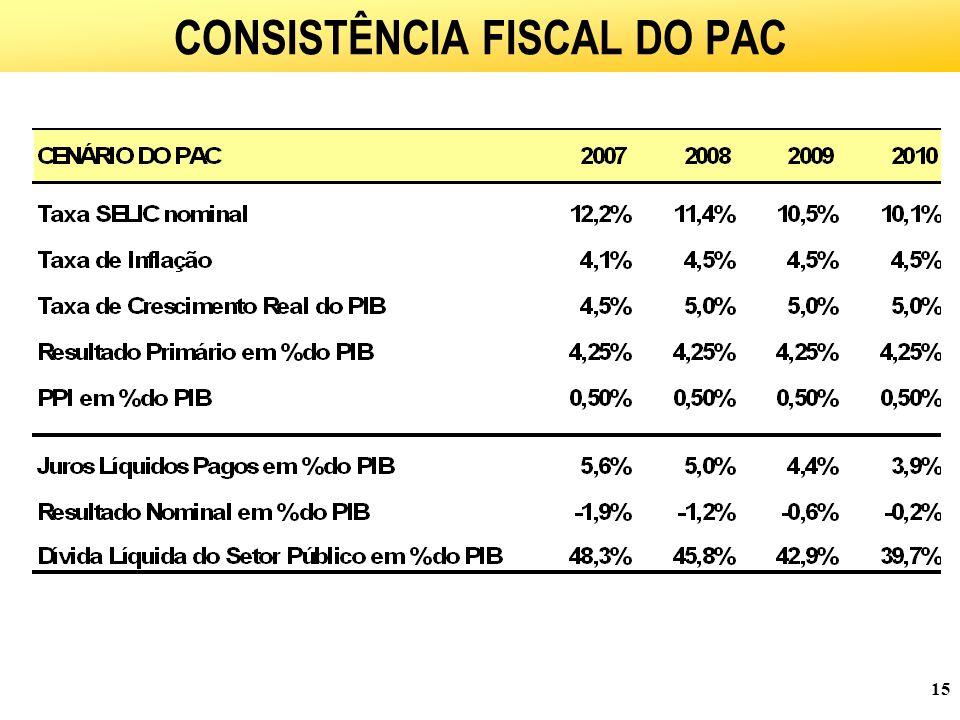 CONSISTÊNCIA FISCAL DO PAC