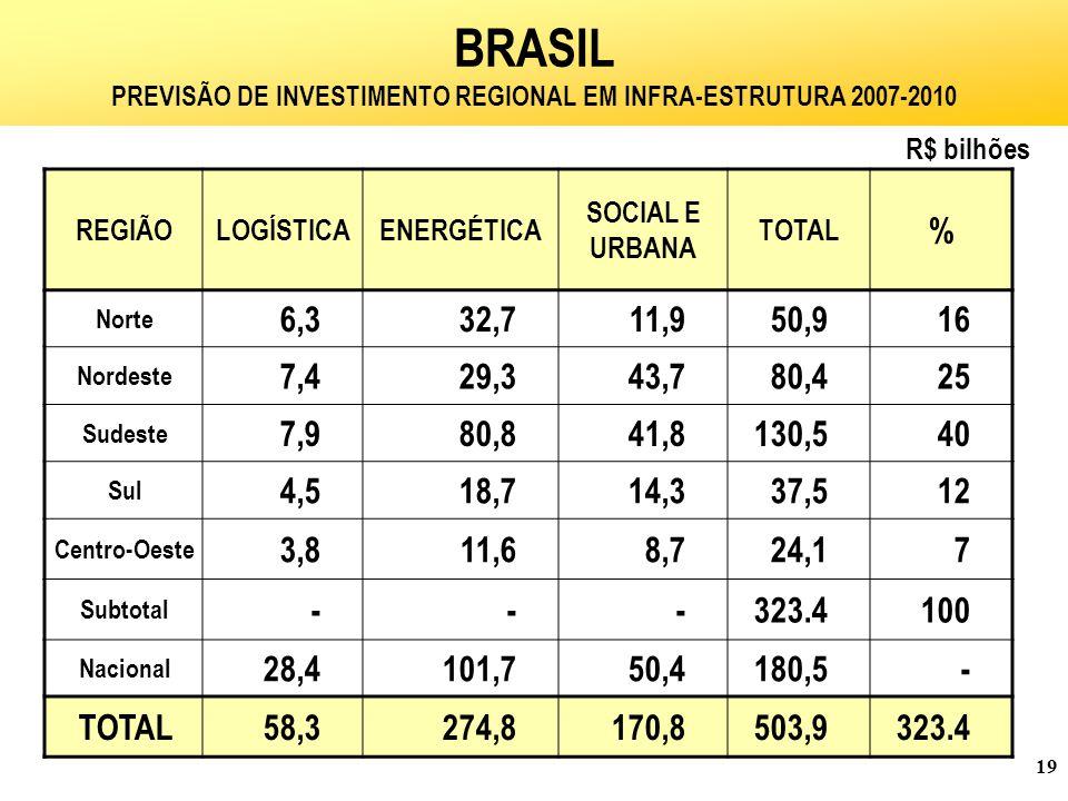 PREVISÃO DE INVESTIMENTO REGIONAL EM INFRA-ESTRUTURA 2007-2010