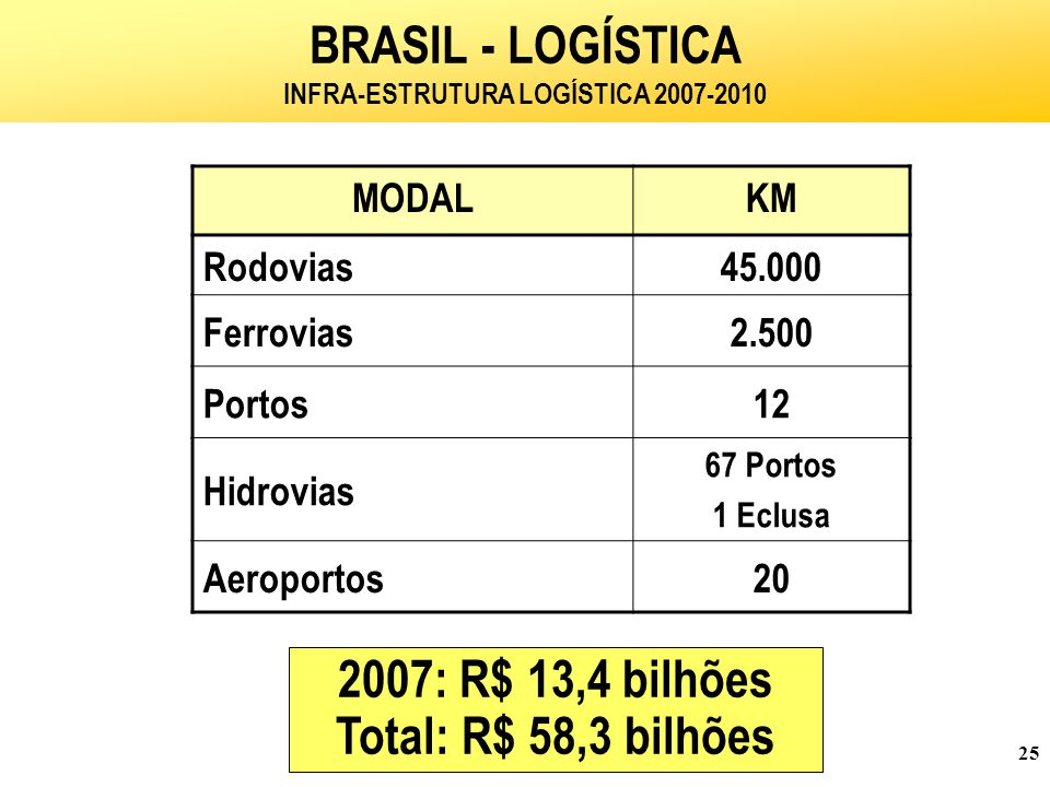 BRASIL - LOGÍSTICA INFRA-ESTRUTURA LOGÍSTICA 2007-2010