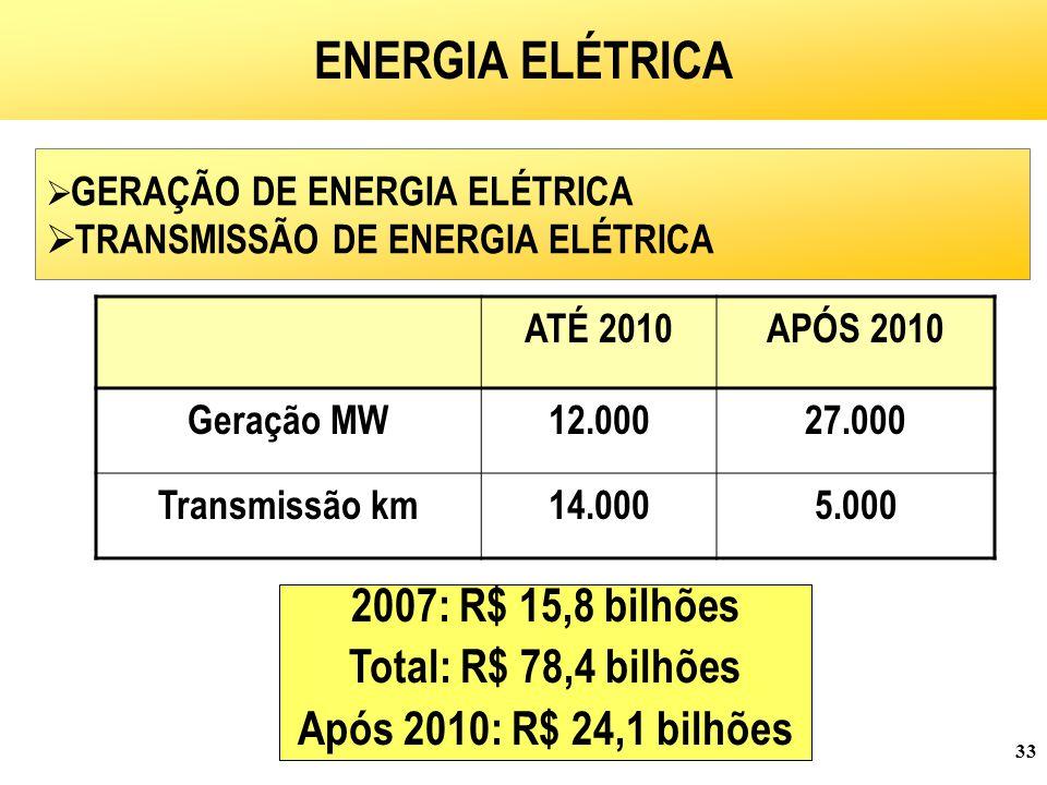 ENERGIA ELÉTRICA 2007: R$ 15,8 bilhões Total: R$ 78,4 bilhões