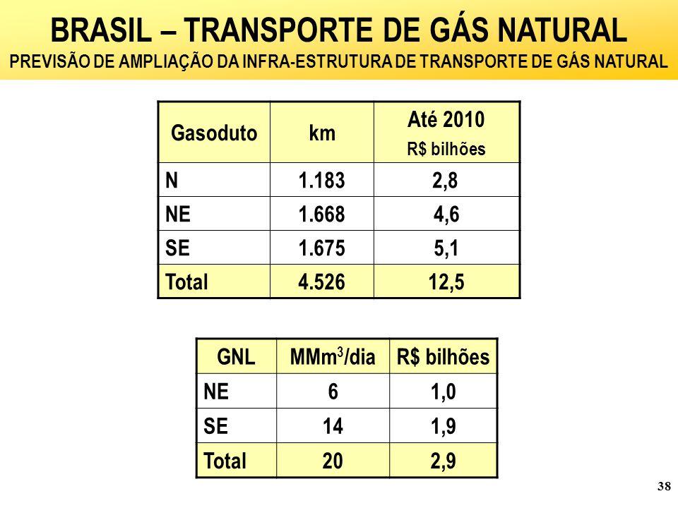 BRASIL – TRANSPORTE DE GÁS NATURAL