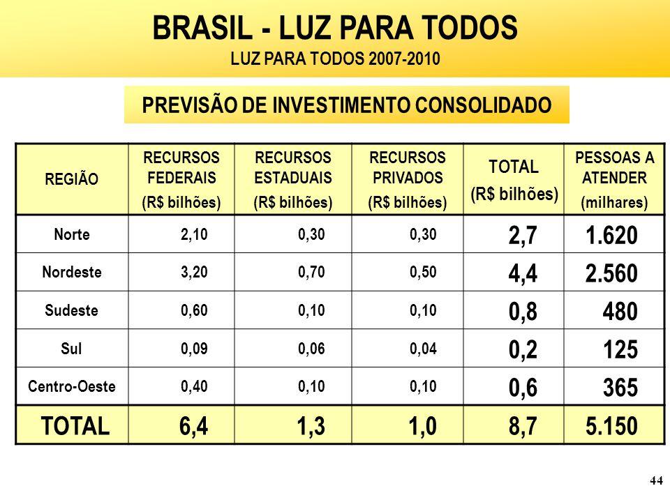 BRASIL - LUZ PARA TODOS LUZ PARA TODOS 2007-2010