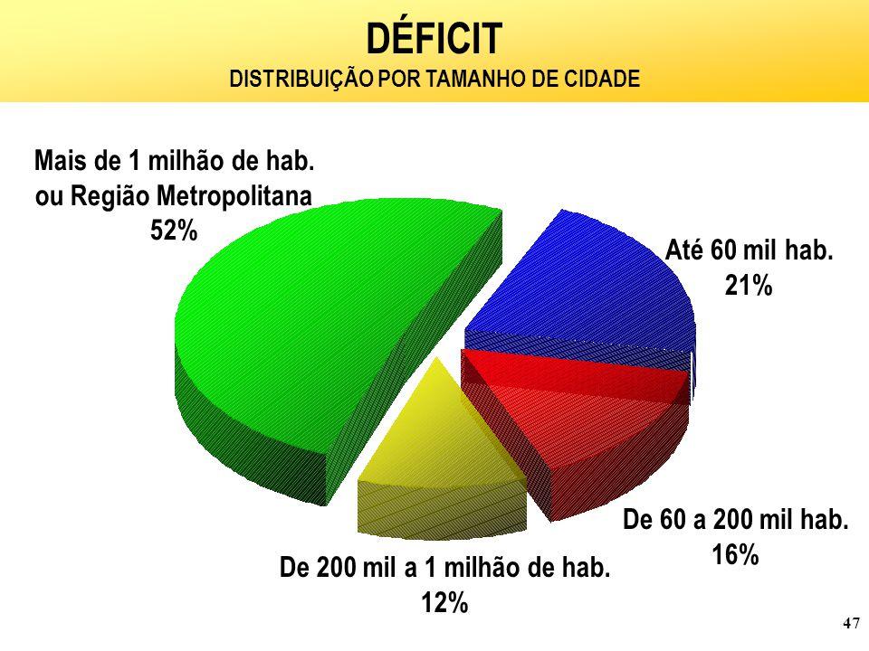 DISTRIBUIÇÃO POR TAMANHO DE CIDADE