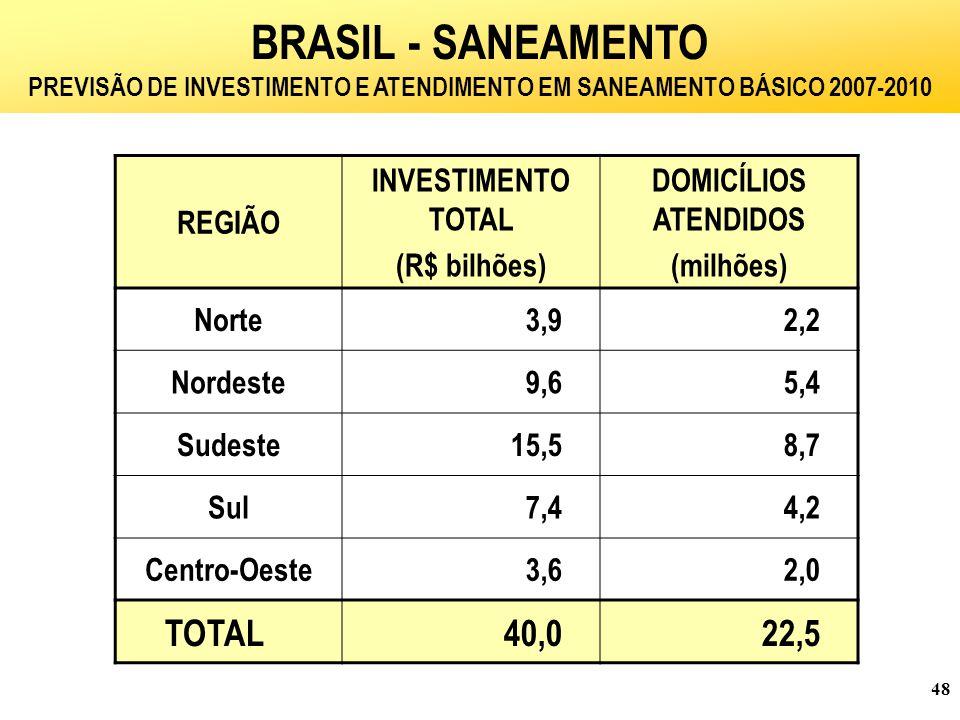 PREVISÃO DE INVESTIMENTO E ATENDIMENTO EM SANEAMENTO BÁSICO 2007-2010