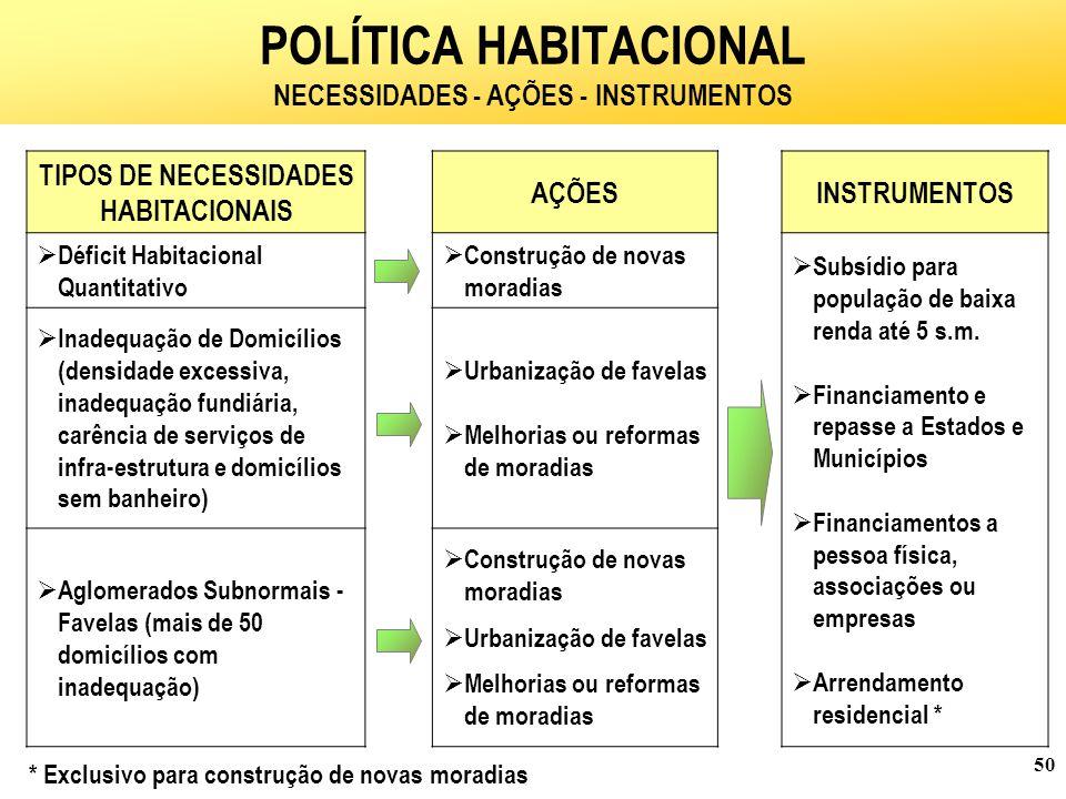 POLÍTICA HABITACIONAL NECESSIDADES - AÇÕES - INSTRUMENTOS