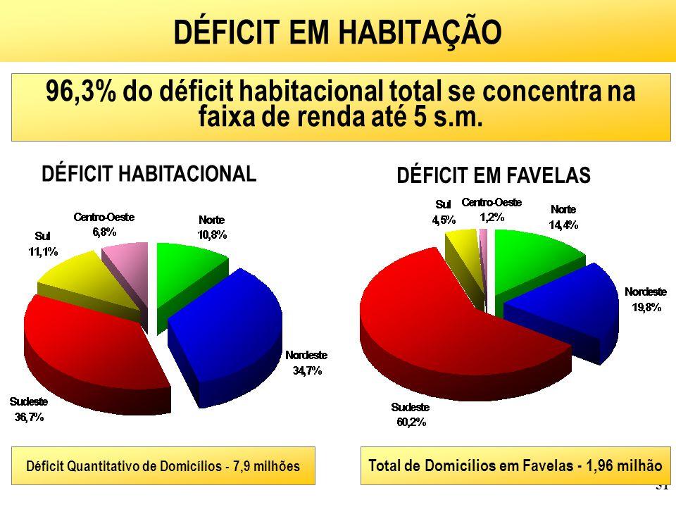DÉFICIT EM HABITAÇÃO 96,3% do déficit habitacional total se concentra na faixa de renda até 5 s.m. DÉFICIT HABITACIONAL.