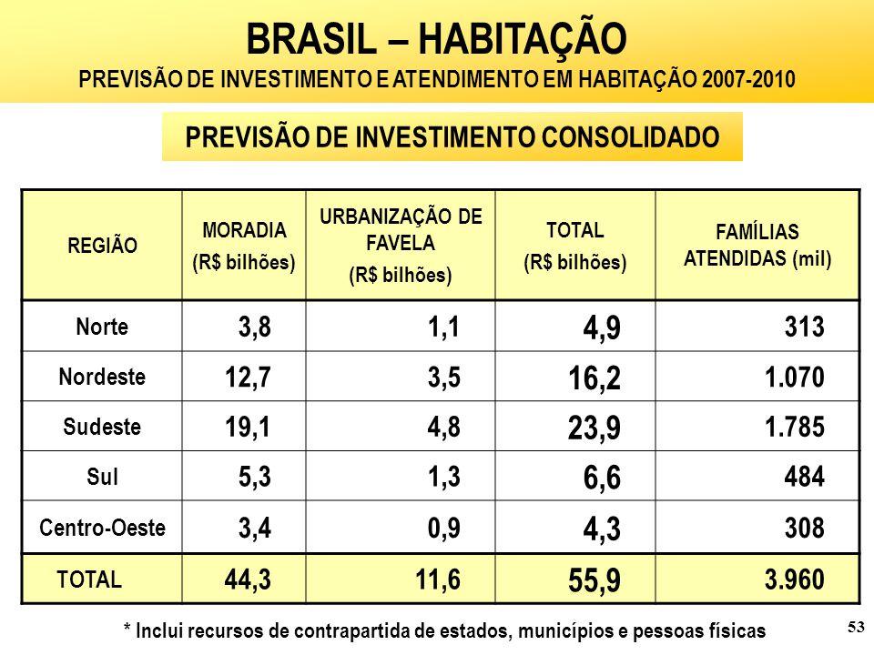 BRASIL – HABITAÇÃO PREVISÃO DE INVESTIMENTO E ATENDIMENTO EM HABITAÇÃO 2007-2010. PREVISÃO DE INVESTIMENTO CONSOLIDADO.