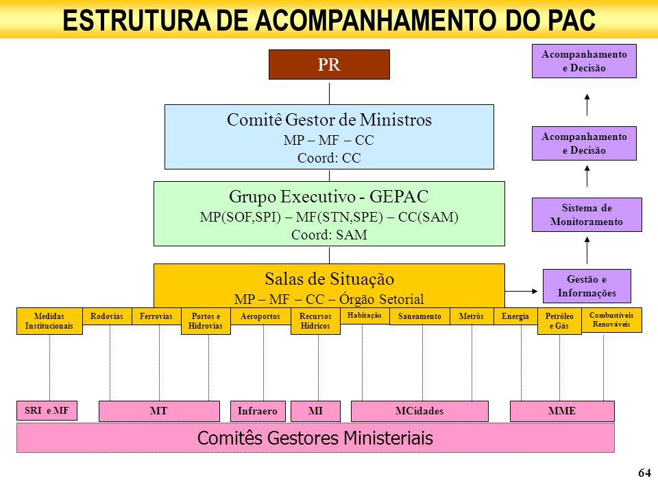 ESTRUTURA DE ACOMPANHAMENTO DO PAC