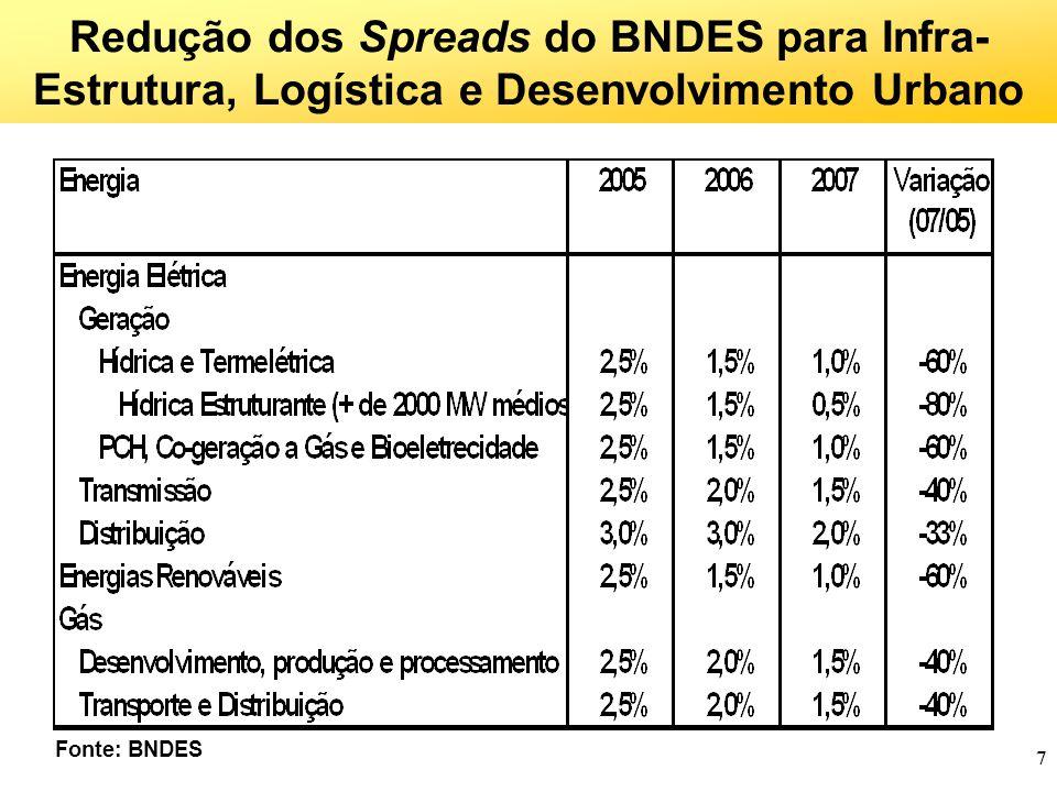 Redução dos Spreads do BNDES para Infra-Estrutura, Logística e Desenvolvimento Urbano