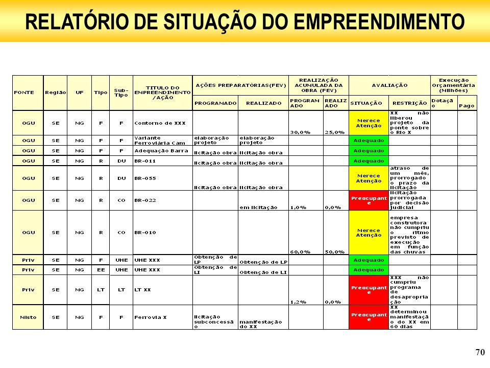 RELATÓRIO DE SITUAÇÃO DO EMPREENDIMENTO