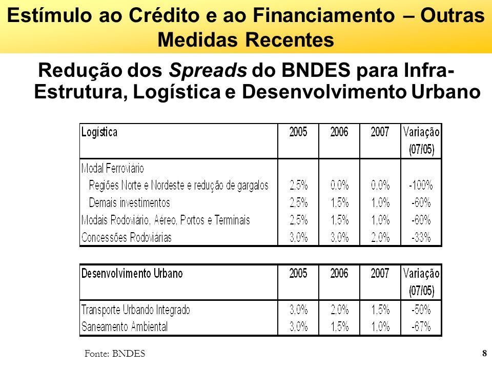 Estímulo ao Crédito e ao Financiamento – Outras Medidas Recentes