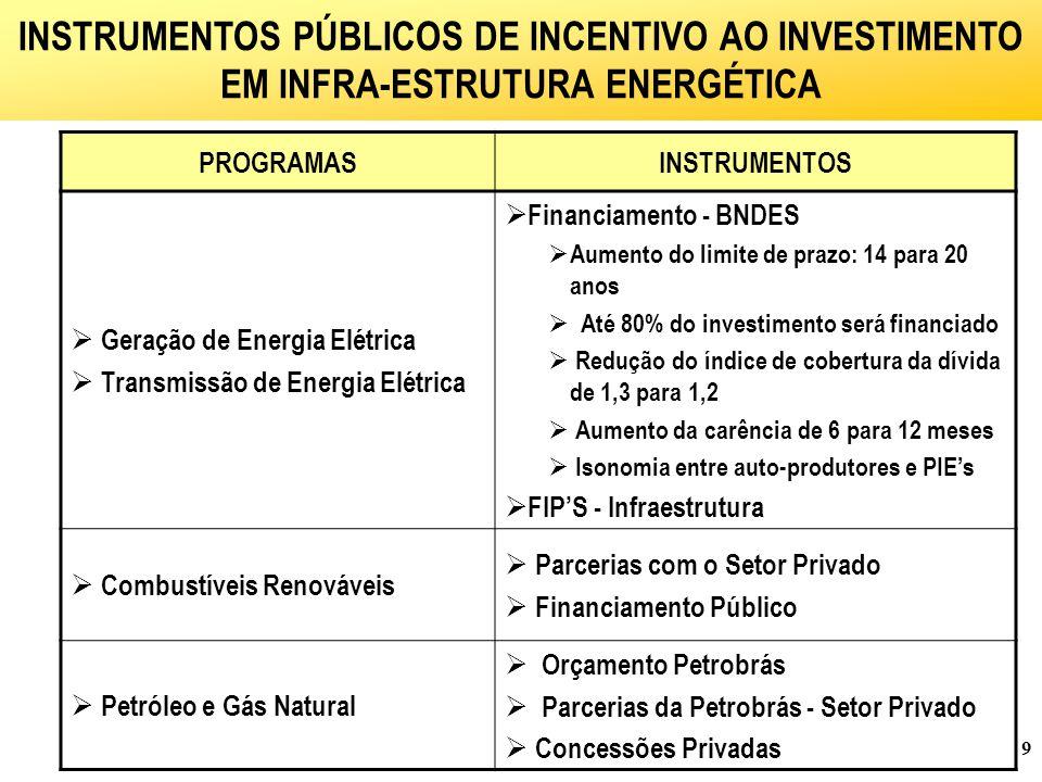 INSTRUMENTOS PÚBLICOS DE INCENTIVO AO INVESTIMENTO EM INFRA-ESTRUTURA ENERGÉTICA