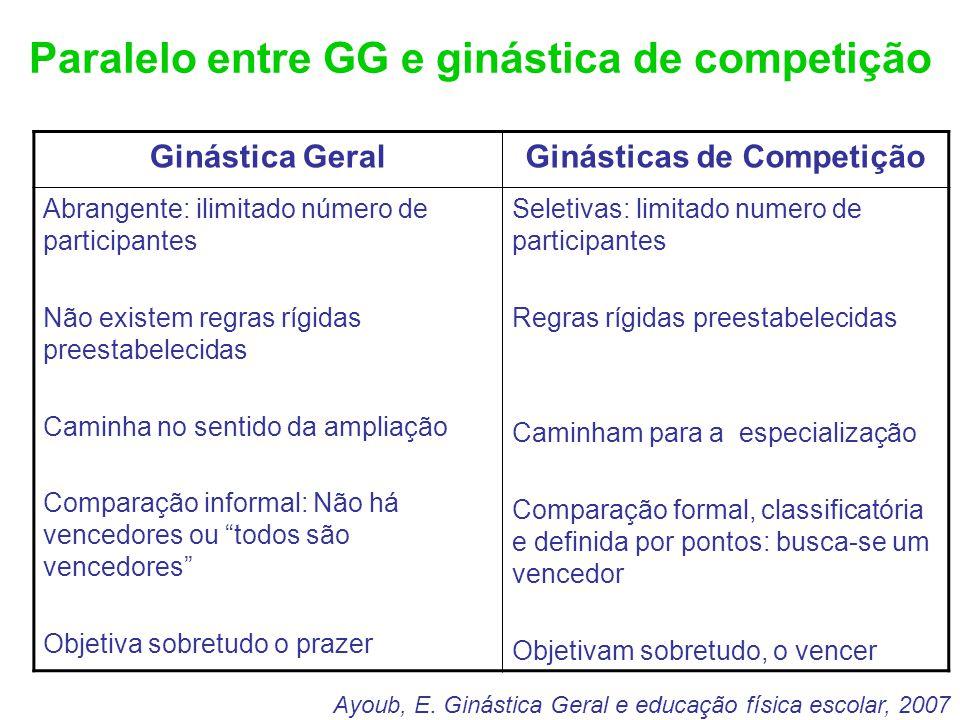 Paralelo entre GG e ginástica de competição