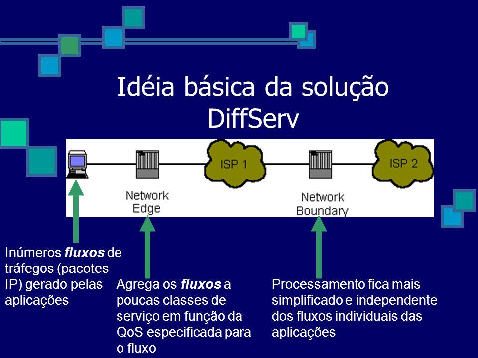 Idéia básica da solução DiffServ