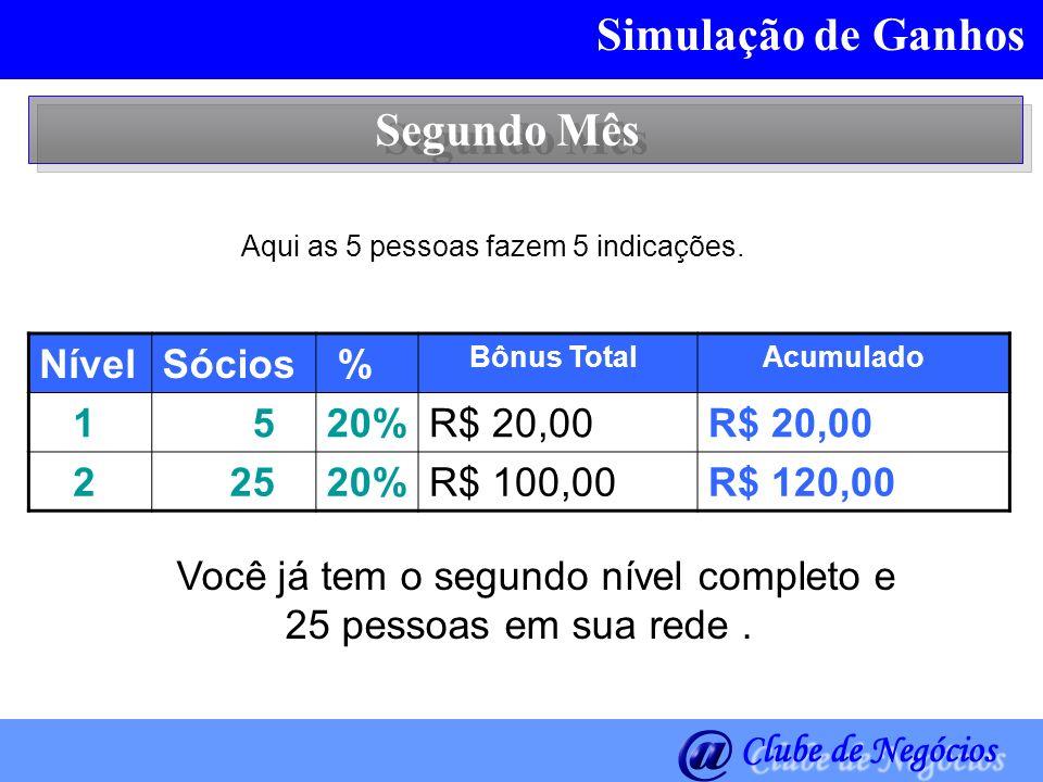 Simulação de Ganhos Segundo Mês Nível Sócios % 1 5 20% R$ 20,00 2 25
