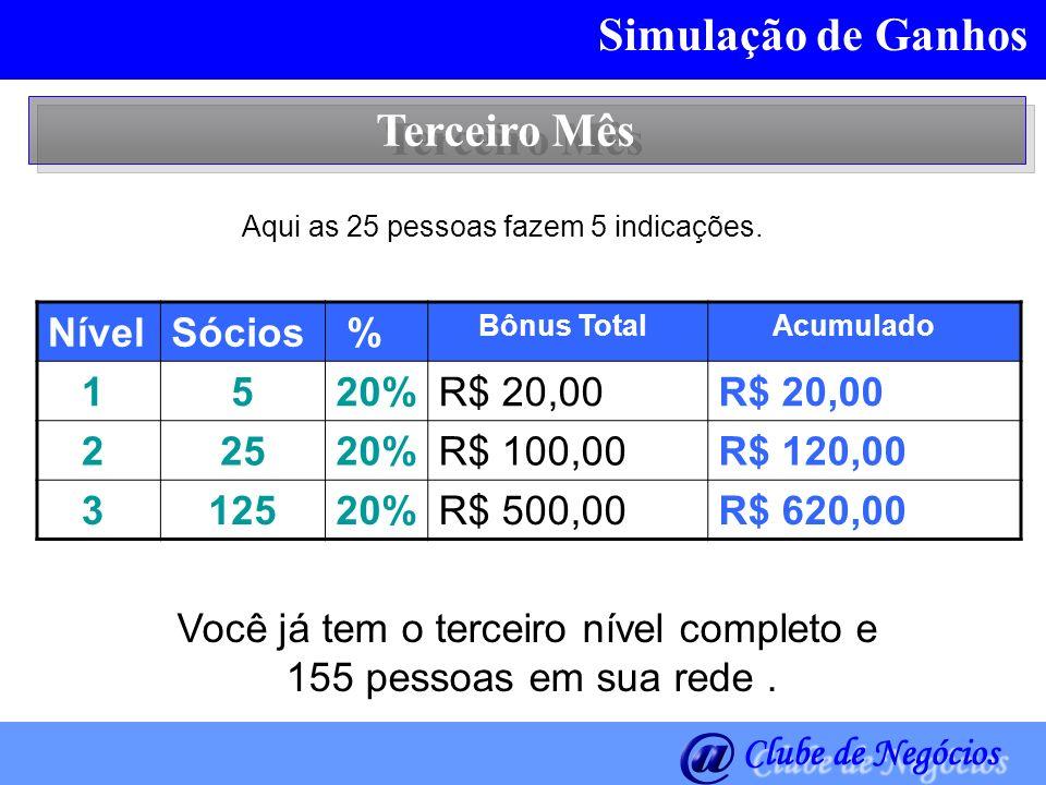 Simulação de Ganhos Terceiro Mês Nível Sócios % 1 5 20% R$ 20,00 2 25