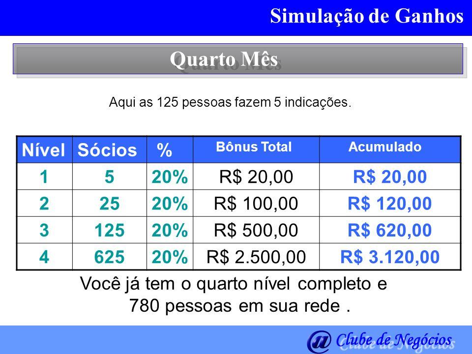 Simulação de Ganhos Quarto Mês Nível Sócios % 1 5 20% R$ 20,00 2 25