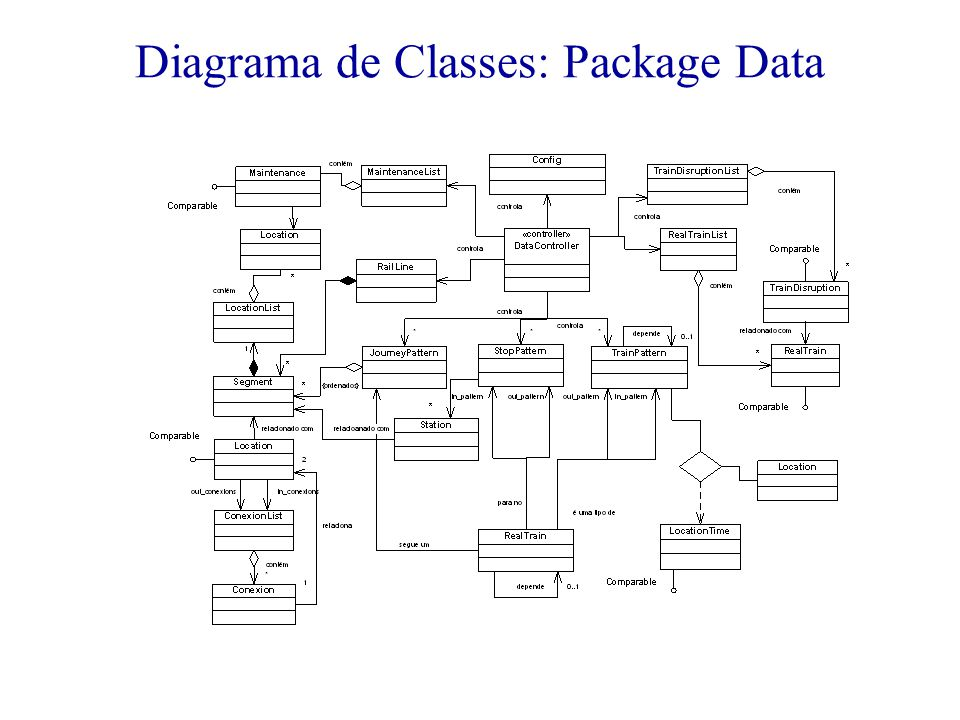 Diagrama de Classes: Package Data