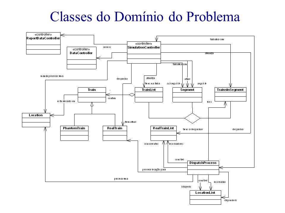 Classes do Domínio do Problema
