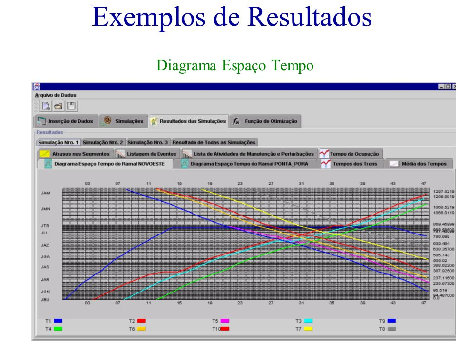 Exemplos de Resultados Diagrama Espaço Tempo