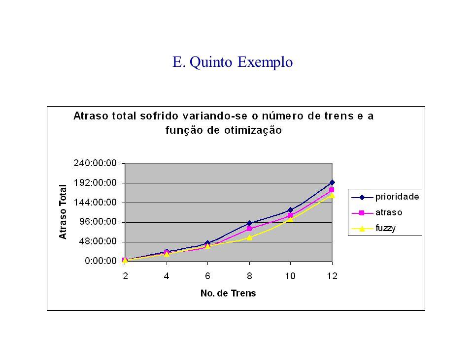 E. Quinto Exemplo