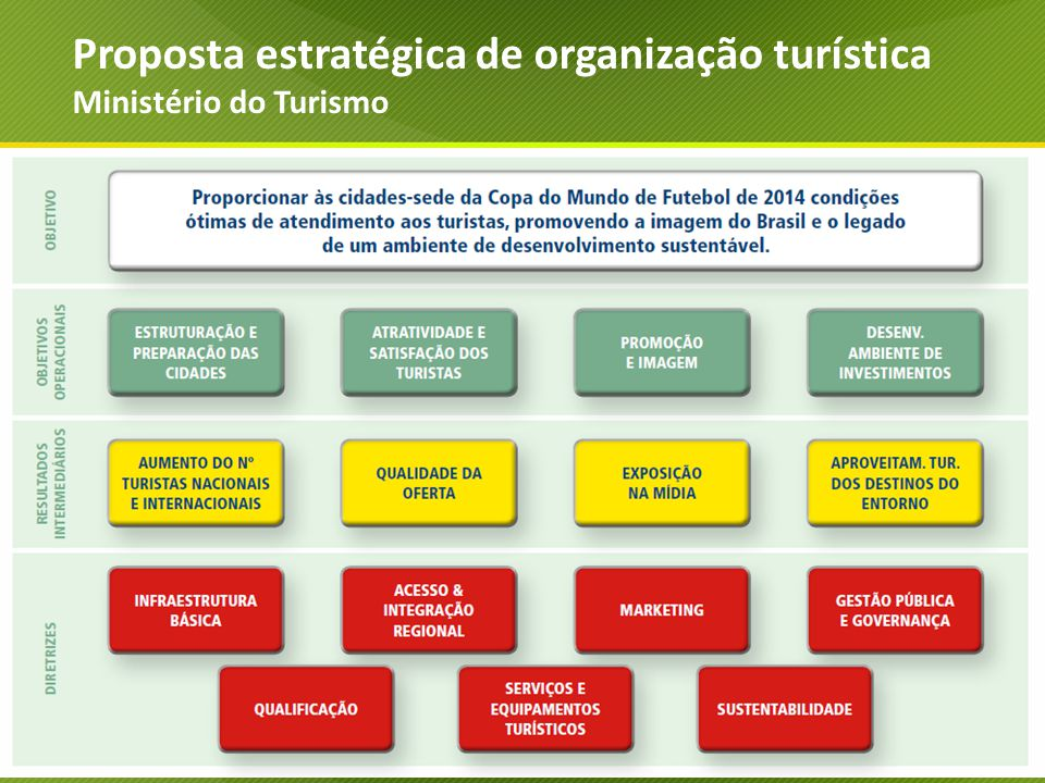 Proposta estratégica de organização turística