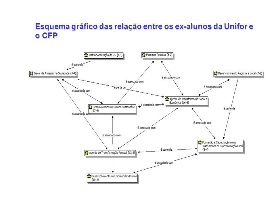 Esquema gráfico das relação entre os ex-alunos da Unifor e o CFP