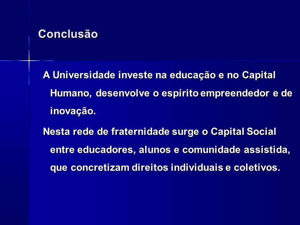 Conclusão A Universidade investe na educação e no Capital Humano, desenvolve o espírito empreendedor e de inovação.