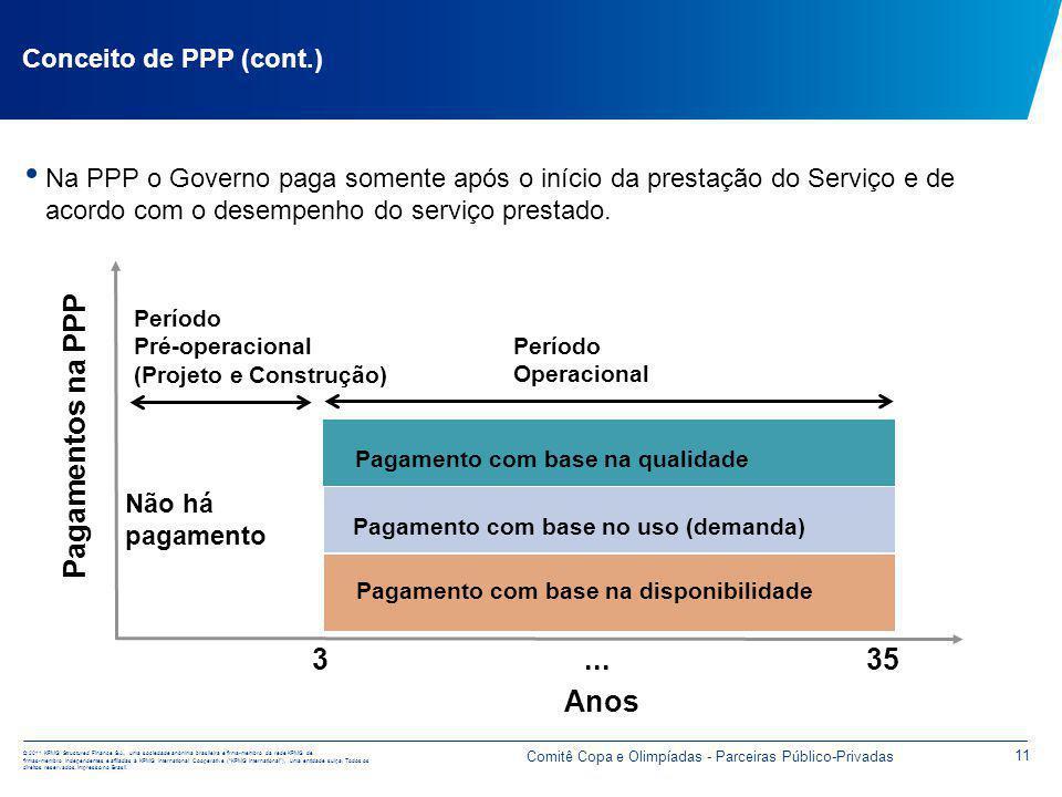 Conceito de PPP (cont.) Remuneração variável vinculada ao desempenho do serviço prestado pelo parceiro privado.