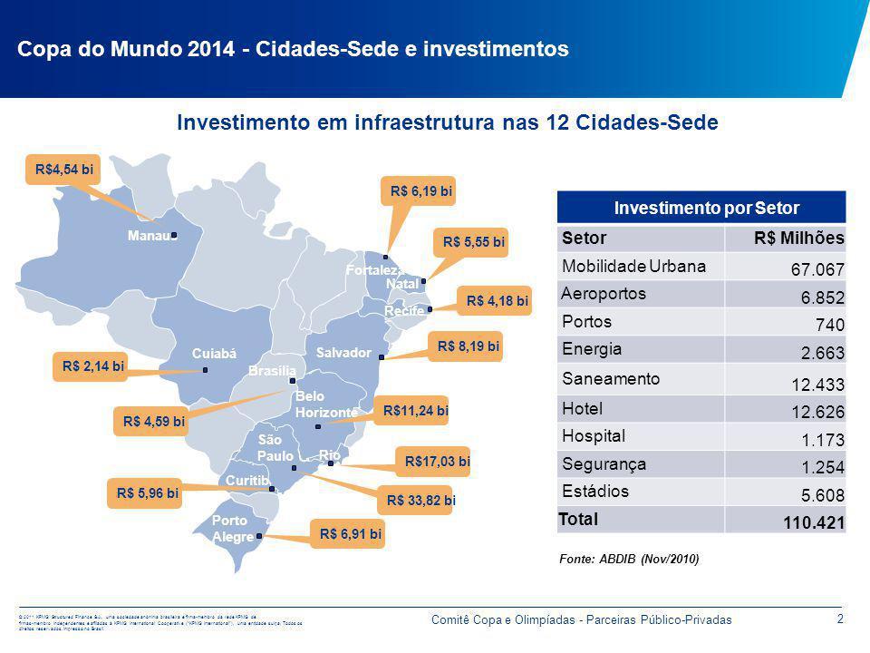 Investimentos (US$ Milhões)