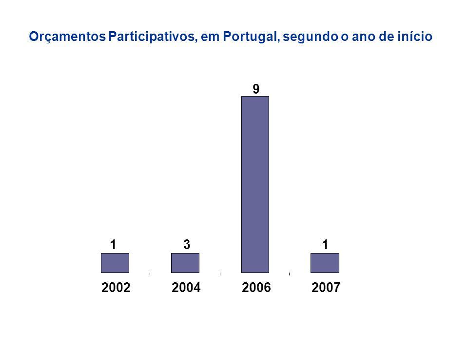 Orçamentos Participativos, em Portugal, segundo o ano de início