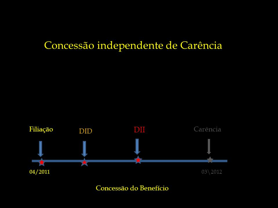 Concessão independente de Carência