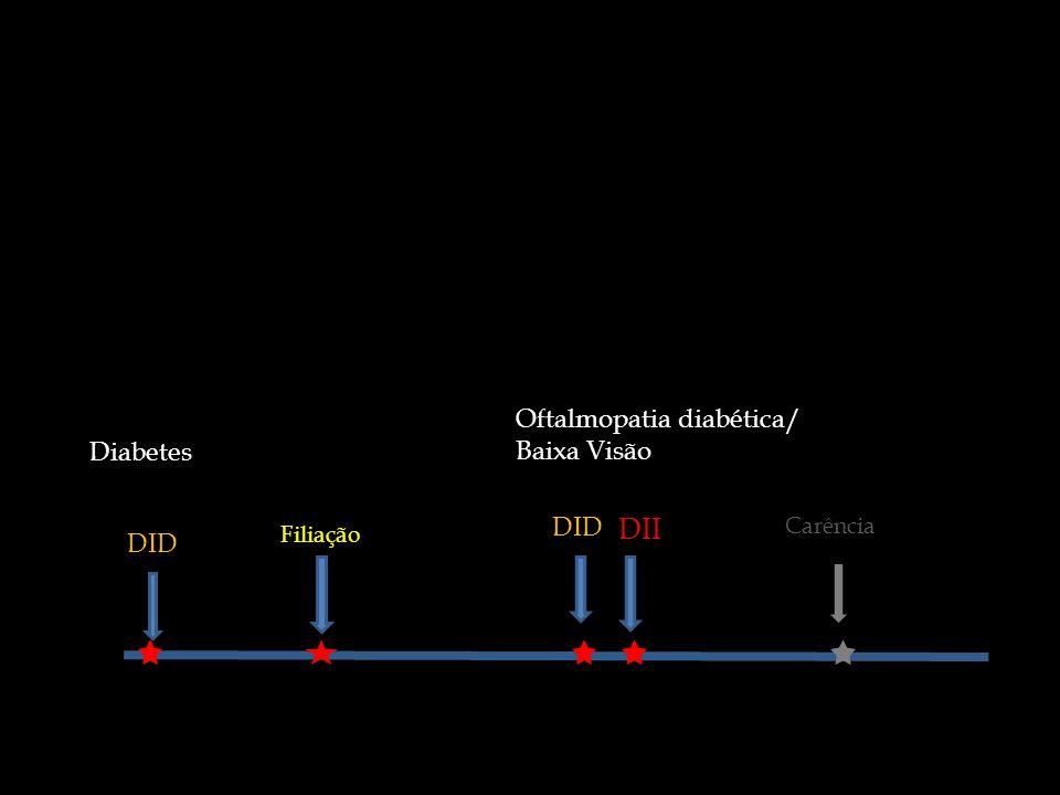 DII Oftalmopatia diabética/ Baixa Visão Diabetes DID DID Carência