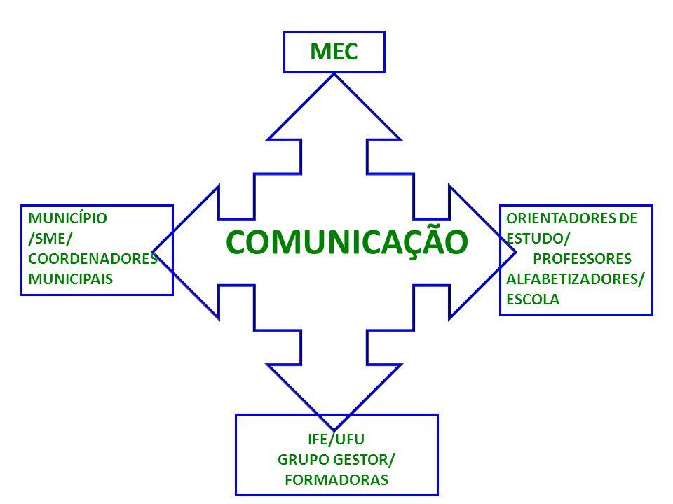 COMUNICAÇÃO MEC MUNICÍPIO /SME/ COORDENADORESMUNICIPAIS