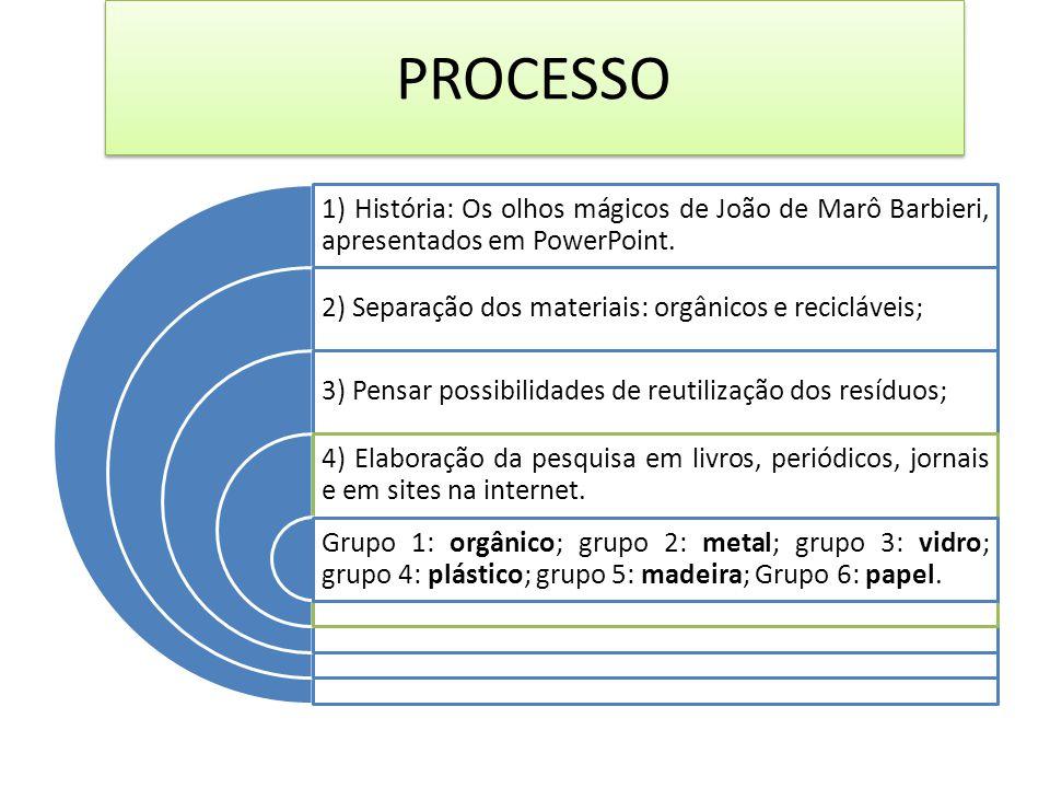 PROCESSO 1) História: Os olhos mágicos de João de Marô Barbieri, apresentados em PowerPoint. 2) Separação dos materiais: orgânicos e recicláveis;