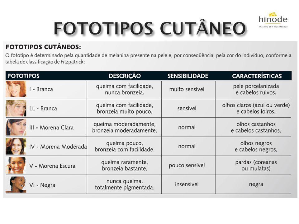 FOTOTIPOS CUTÂNEO
