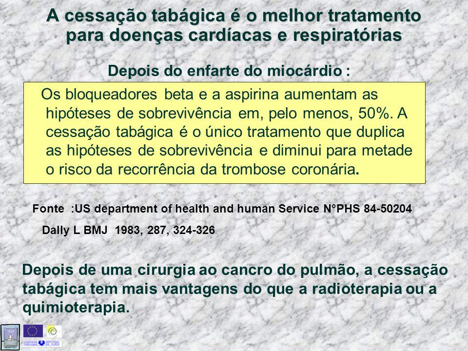 A cessação tabágica é o melhor tratamento para doenças cardíacas e respiratórias