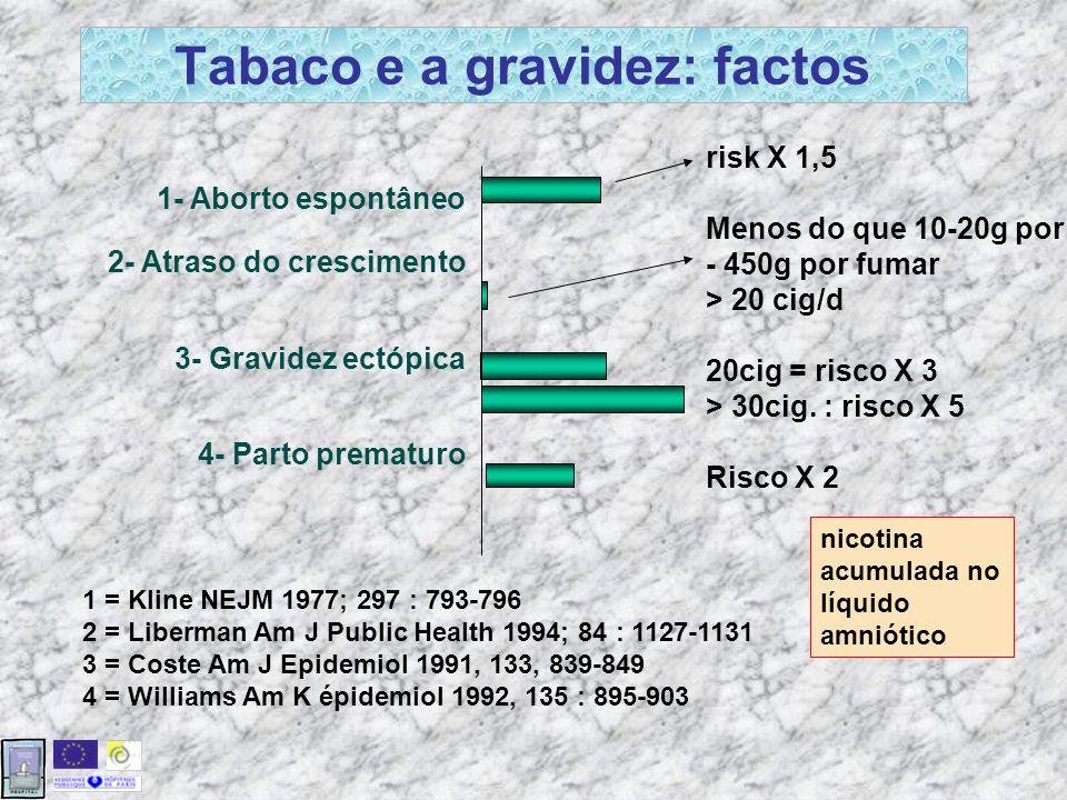 Tabaco e a gravidez: factos