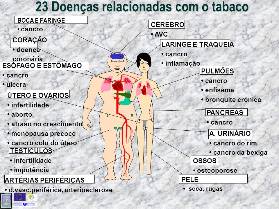 23 Doenças relacionadas com o tabaco