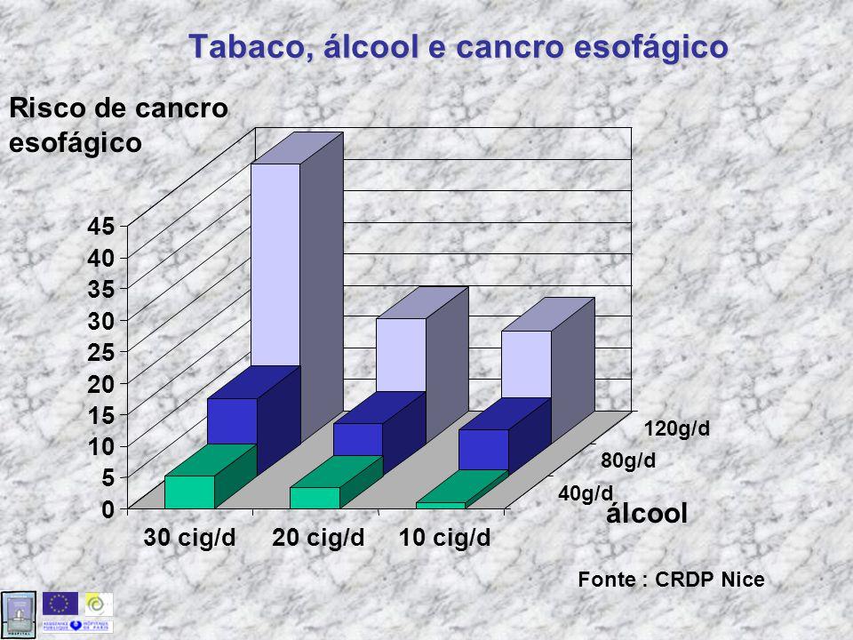 Tabaco, álcool e cancro esofágico