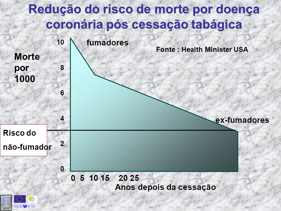 Redução do risco de morte por doença coronária pós cessação tabágica