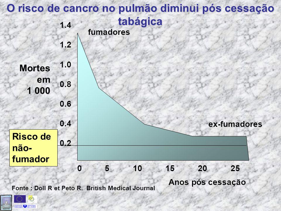 O risco de cancro no pulmão diminui pós cessação tabágica