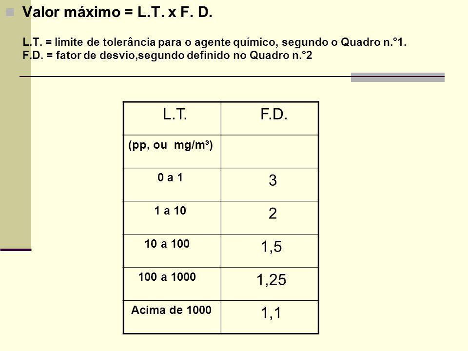 Valor máximo = L.T. x F. D. L.T. = limite de tolerância para o agente químico, segundo o Quadro n.°1. F.D. = fator de desvio,segundo definido no Quadro n.°2