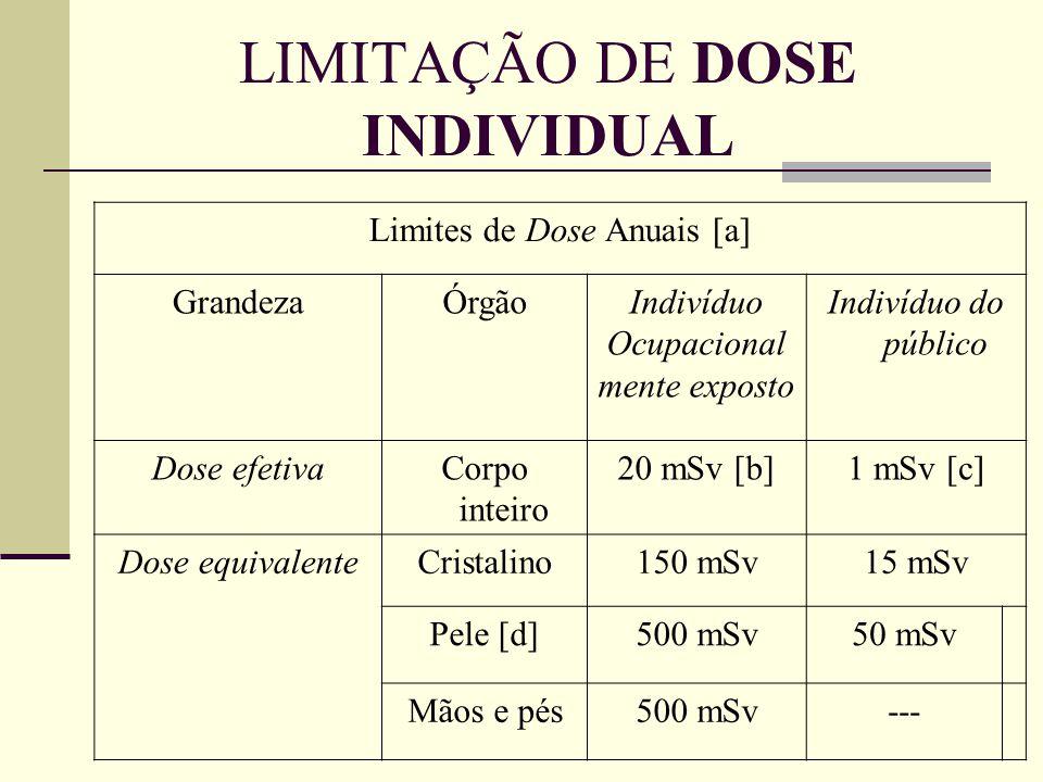 LIMITAÇÃO DE DOSE INDIVIDUAL