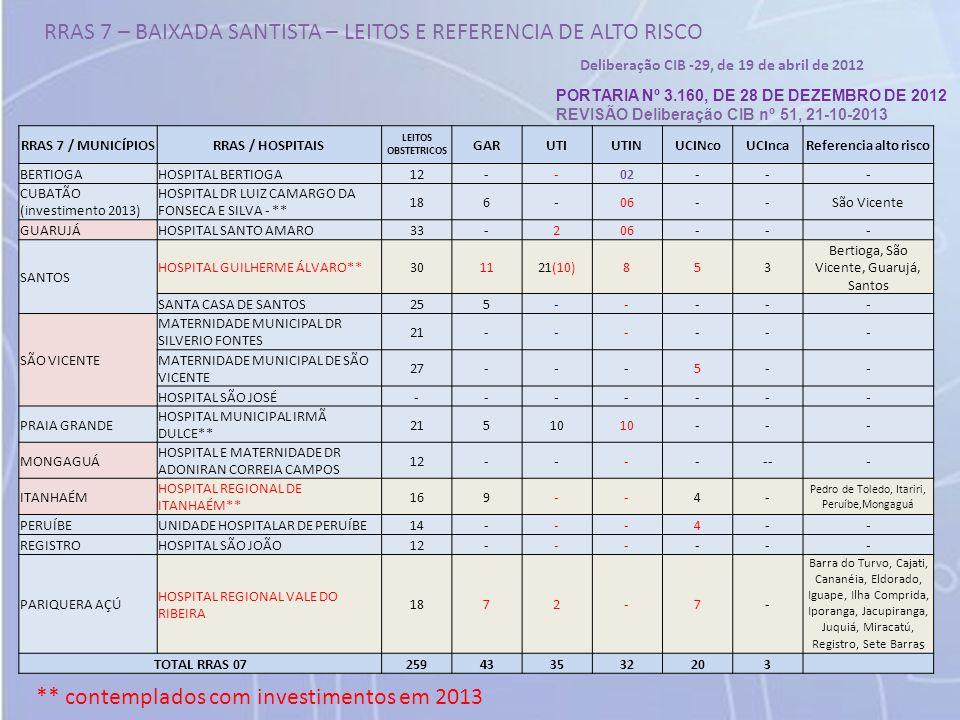 RRAS 7 – BAIXADA SANTISTA – LEITOS E REFERENCIA DE ALTO RISCO