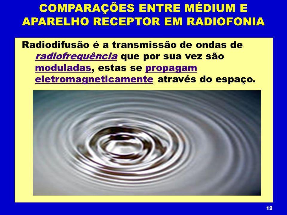 COMPARAÇÕES ENTRE MÉDIUM E APARELHO RECEPTOR EM RADIOFONIA